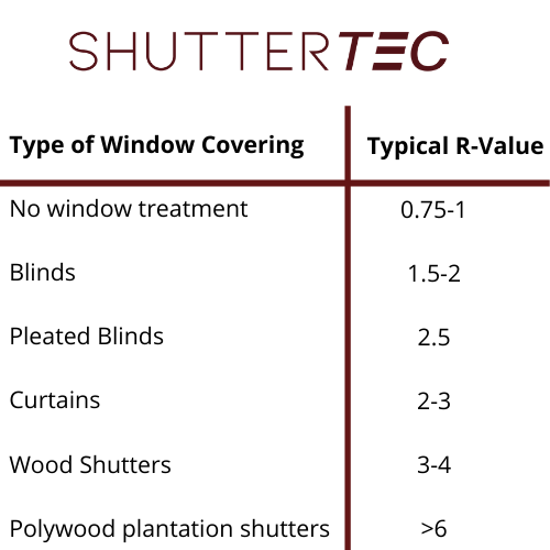 Chart demonstrating the R value of shutters proving shutters are warmer than curtains